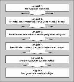 Prosedur Merancang Sumber Belajar