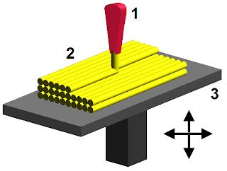 3D Printer Nasıl Çalışır