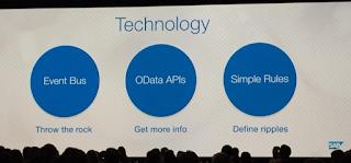 Intelligent Services SAP SuccessFactors SuccesConnect