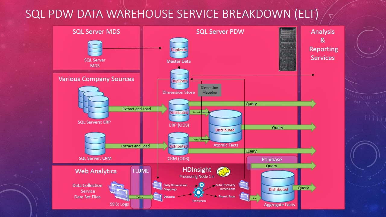 Data Glass Sql Server Pdw Big Warehouse. This Diagram Is A Breakdown Of How To Logically Setup Big Data Warehouse Using Sql Server Mds Hdinsight And Pdw Appliance. Wiring. Ods Data Warehouse Architecture Diagram At Scoala.co