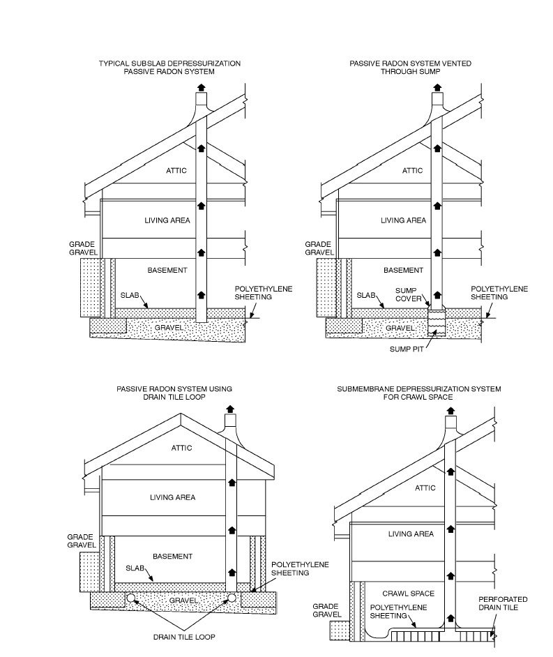Foundation engineering building foundation types for Different types of home foundations