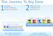 Establish a data science practice and provide selfservice and collaboration .