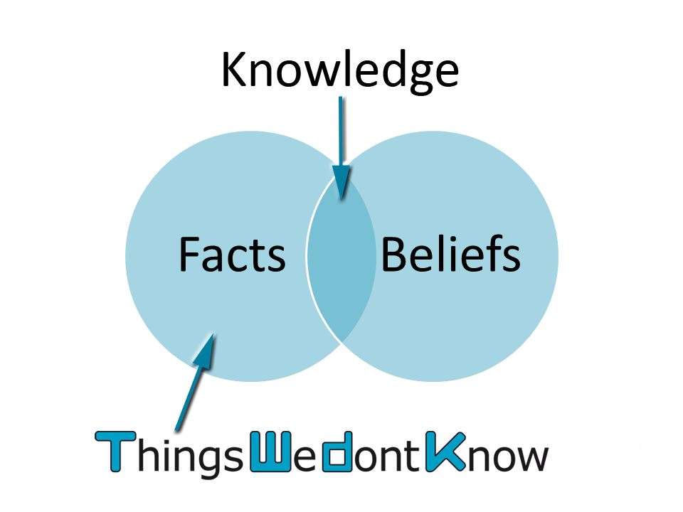Things We Don't Know Venn diagram