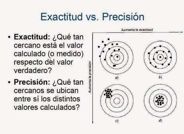 TED Ed: Cuál es la diferencia entre exactitud y precisión?