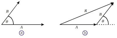 sudut pangkal vektor