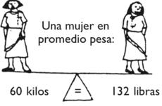 Equivalencia kilogramos y libras