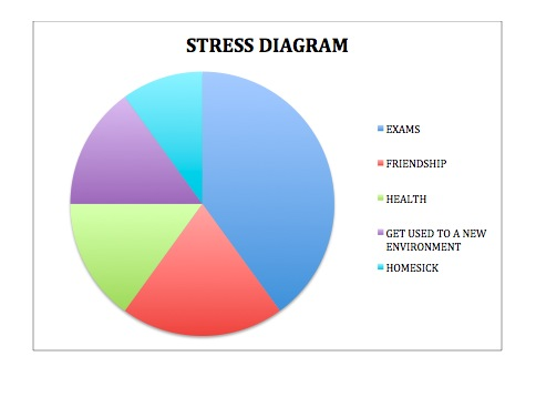the most frequent causes of stress in college Stress in college students  i had to do, to which participants reply frequently, occasionally, or not at all  center offers an online resource entitled managing stress: a guide for .