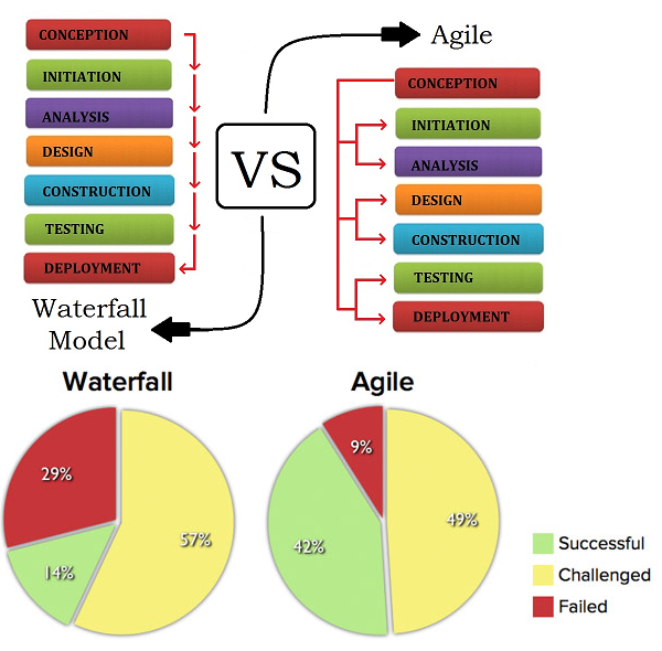 Managing information system for Agile vs traditional methodologies