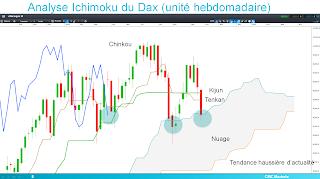 DAX30 rebondit sur nuage ichimoku
