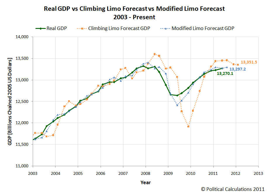 Real GDP vs Climbing Limo Forecast vs Modified Limo Forecast, 2003-Present (2011Q2 Advance Estimate)