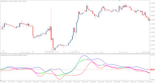 Technical Forex Market Indicator