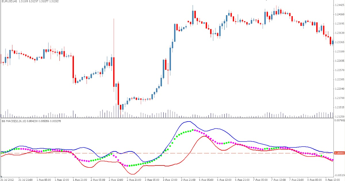 Bollinger bands exponential moving average