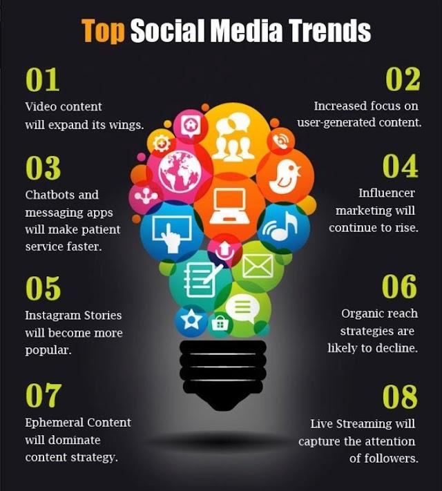 Trend di Social Media