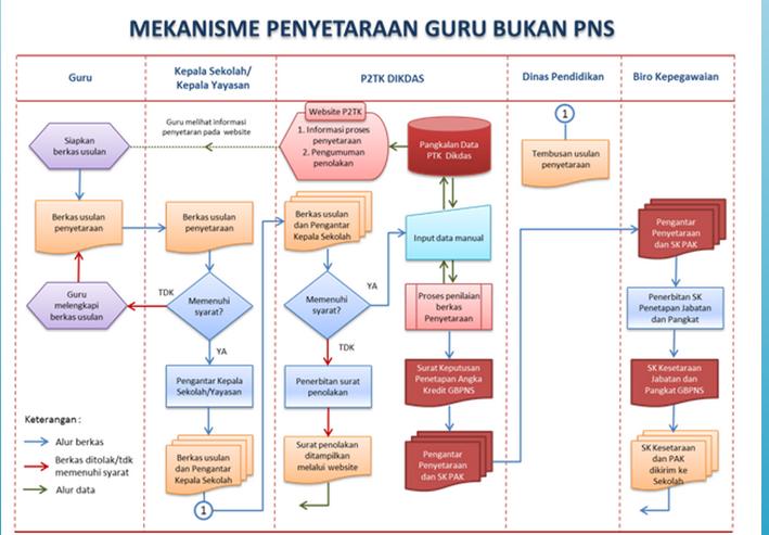 Berikut ini kami informasikan kepada seluruh PTK (guru bukan PNS ...