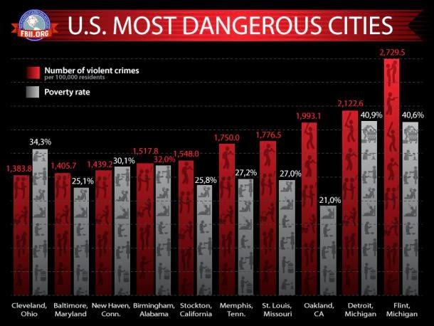 10 самых опасных городов США