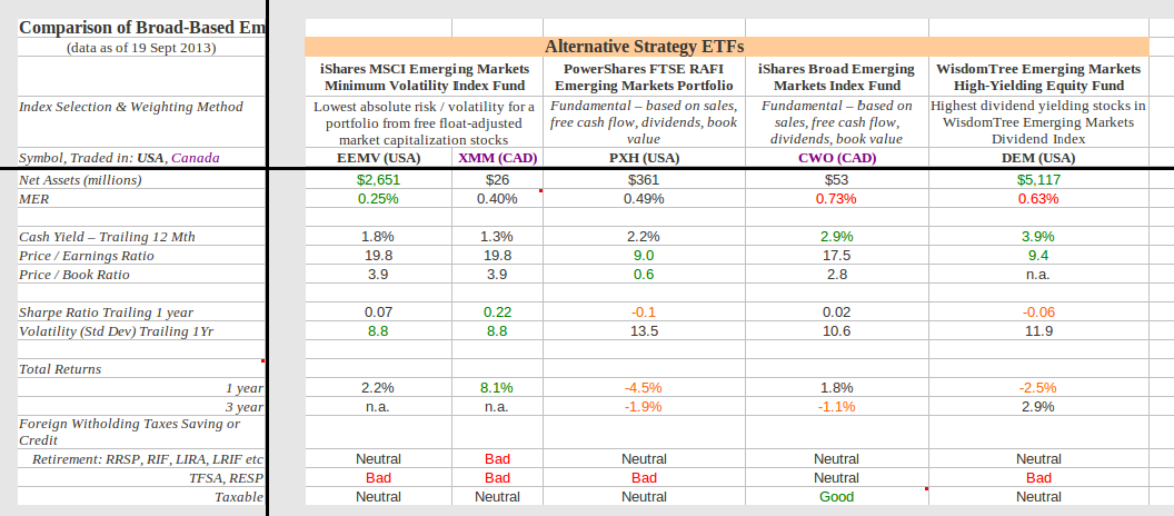 Etf options brokers