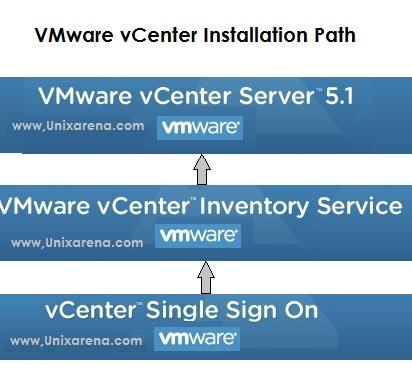 vmware vcenter 5 1 server installation step by step guide unixarena rh unixarena com vmware esxi installation guide vmware vdp installation guide