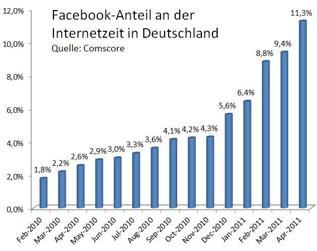 Facebook Zeit Social Network Marketing
