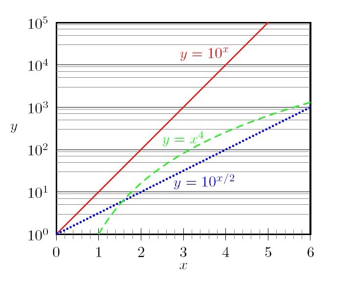 how to use logarithmic scale