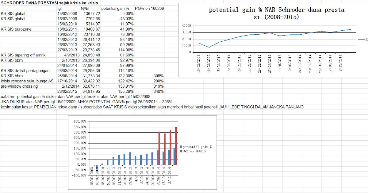 Tren forex jangka panjang berikut