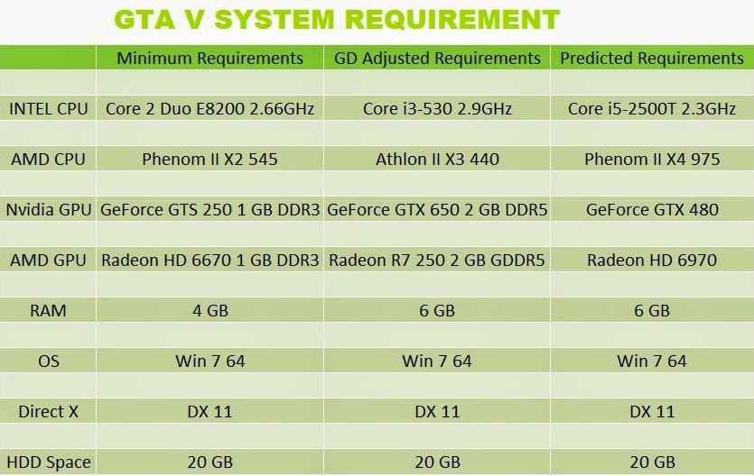 gta 5 specs requirements
