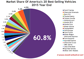 USA best selling autos market share chart 2015