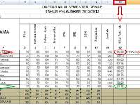Cara Menentukan Rangking Otomatis Di Ms. Excel