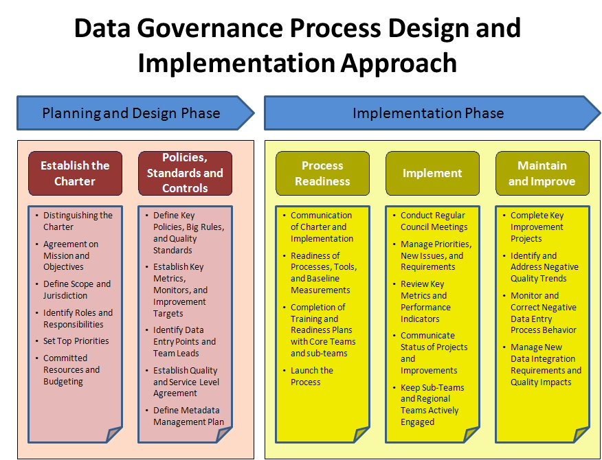 """designing and implementing a hospital database Health care needs to """"own"""" its valuable data by investing in data scientists and   officers who are used to implementing and upgrading emrs, may allow a  hospital to  improving patient flow with dynamic work design."""