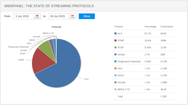 The State of Streaming Protocols - June 2015