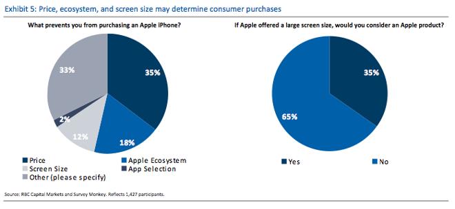 El 65% no cambiaría Android por iPhone 6 pese a una pantalla mayor
