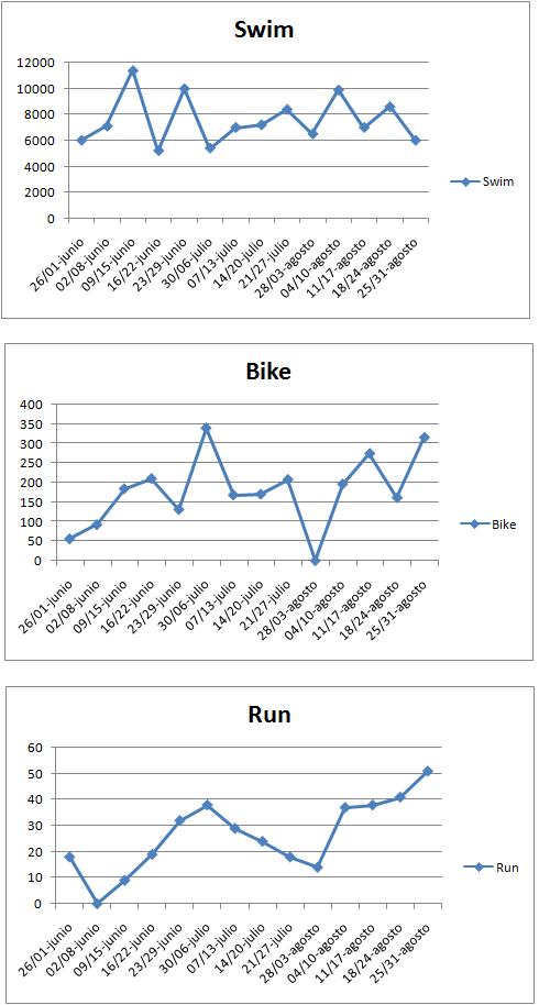 Entreno triatlón, entreno triatló, triathlon, swim, bike , run