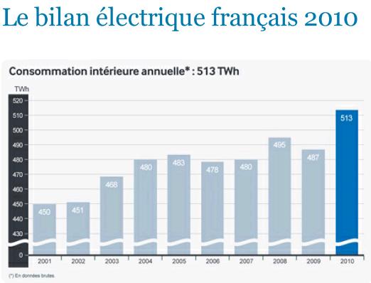 Dans l 39 re du temps thorium la nouvelle voie de l 39 nergie nucl aire - Consommation electrique moyenne france ...