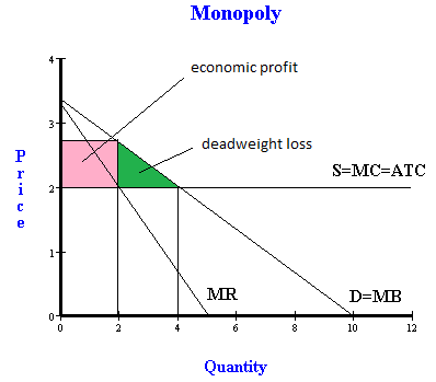 demand and supply analysis of price changes economics essay Supply side analysis and  supply side economics is merely the application of price theory  these private sector entities to these relative price changes which.