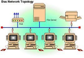 Macam Macam Topologi jaringan yang digunakan beserta keuntungan dan kerugiannya