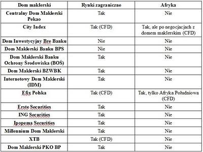 konto maklerskie afryka rynki zagraniczne