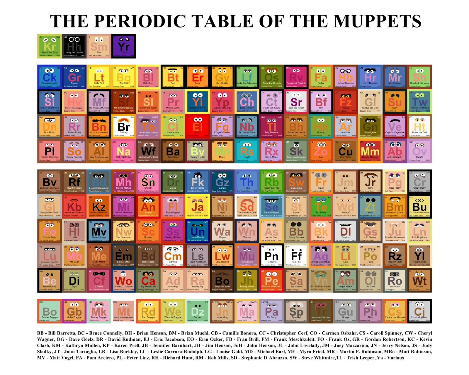 Mike baboon design the periodic table of the muppets mike baboon design urtaz Choice Image