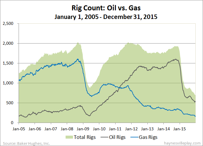 Haynesville Play The Haynesville Shale Resource US Rig Count