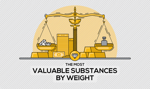 The Most Valuable Substances by Weight