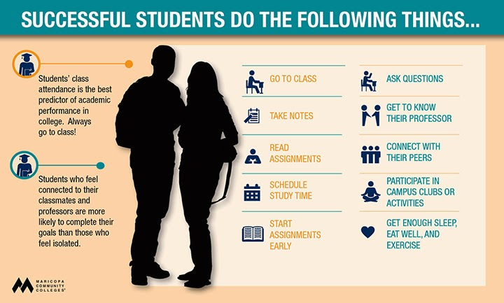 Successful Students do the following things... Students' class attendance is the best predictor of academic performance in college.  Always go to class!  Students who feel connected to their classmates and professors are more likely to complete their goals than those who feel isolated.  GO TO CLASS.  TAKE NOTES. READ ASSIGNMENTS.  SCHEDULE STUDY TIME.  START ASSIGNMENTS EARLY.  ASK QUESTIONS.  GET TO KNOW YOUR PROFESSOR.  CONNECT WITH YOUR PEERS.  PARTICIPATE IN CAMPUS CLUBS AND ACTIVITIES.  GET ENOUGH SLEEP, EAT WELL AND EXERCISE
