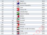 Peringkat Indonesia Naik 6 Tingkat