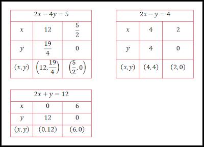 Download KKM Prota dan Prosem Matematika Wajib SMA-MA