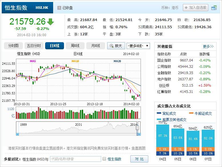 中国株コバンザメ投資 香港ハンセン指数20140210