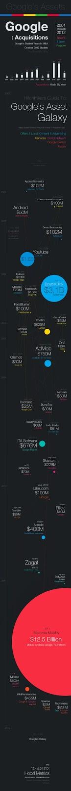 Timeline Google's Assets Acquisition