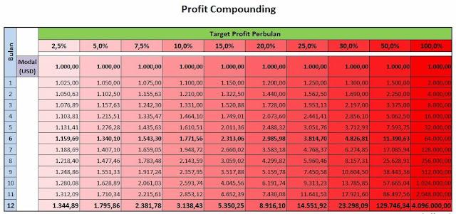 Tabel Compaunding Profit Belajar FOREX
