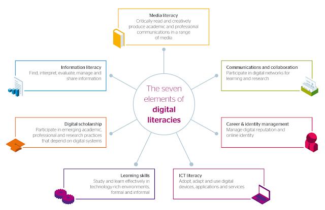 Tujuh elemen literasi digital menurut Beetham, Littlejohn dan McGill (2009)