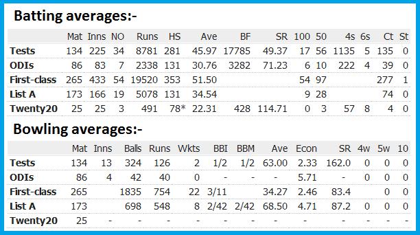VVS Laxman Retirement Biography Wikipedia Cricinfo Profile career latest Photos/pics/Images