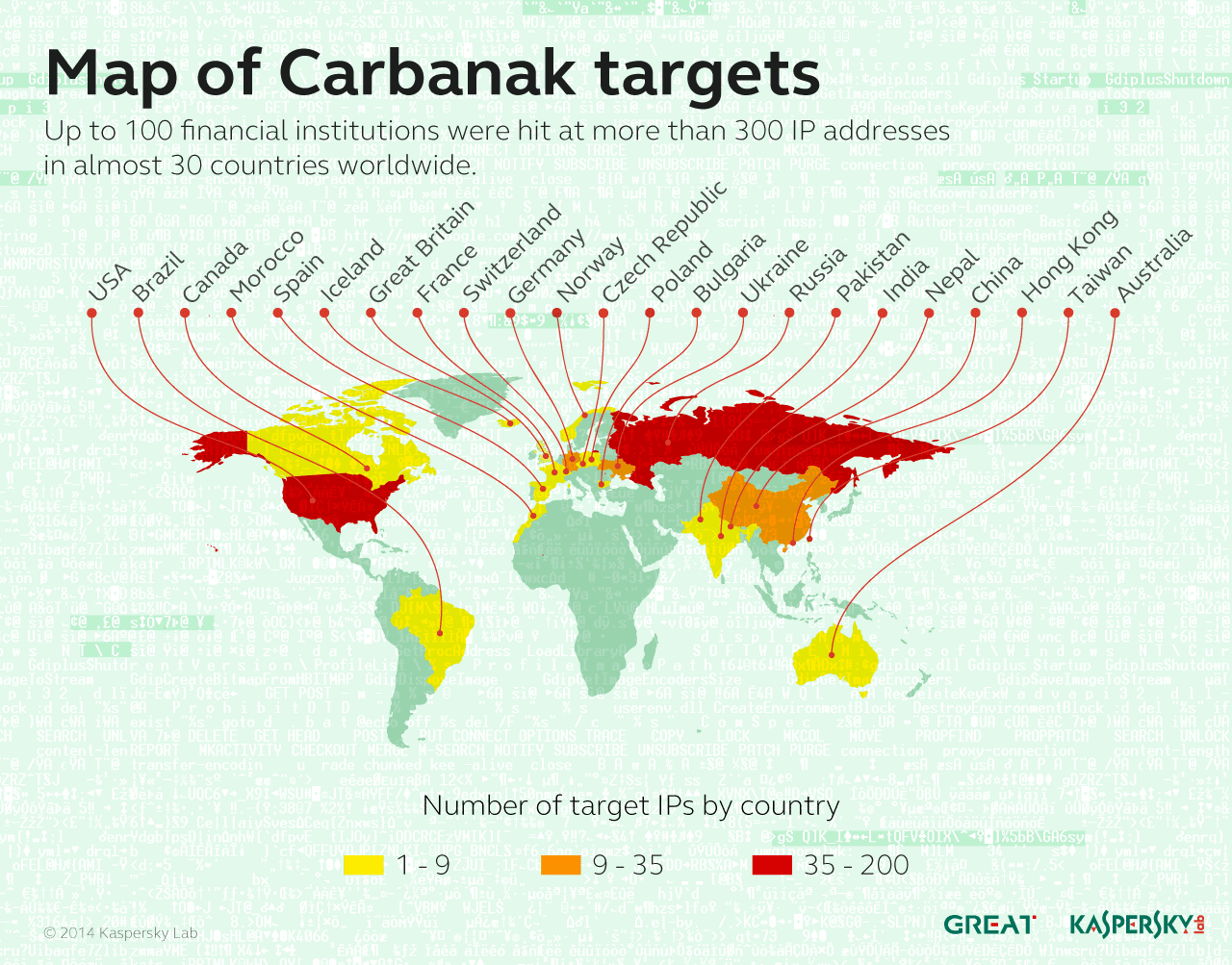 Map of Carbanak Targets