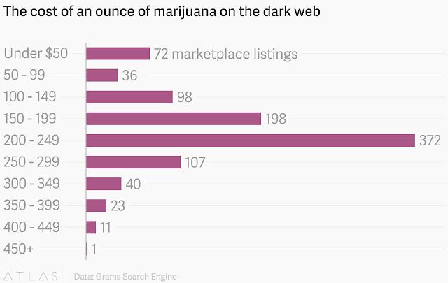 """marijuana costs in the deep and dark web"""