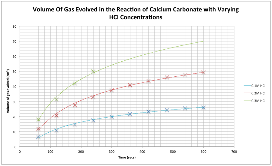 reaction between calcium carbonate and hydrochloric acid coursework Free essay: rate of reaction between hydrochloric acid and calcium carbonate  calcium carbonate reacts with hydrochloric acid to form carbon dioxide gas.