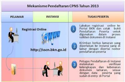 alur mekanisme pendaftaran CPNS 2013 secara online melalui sscn.bkn.go.id bag 1